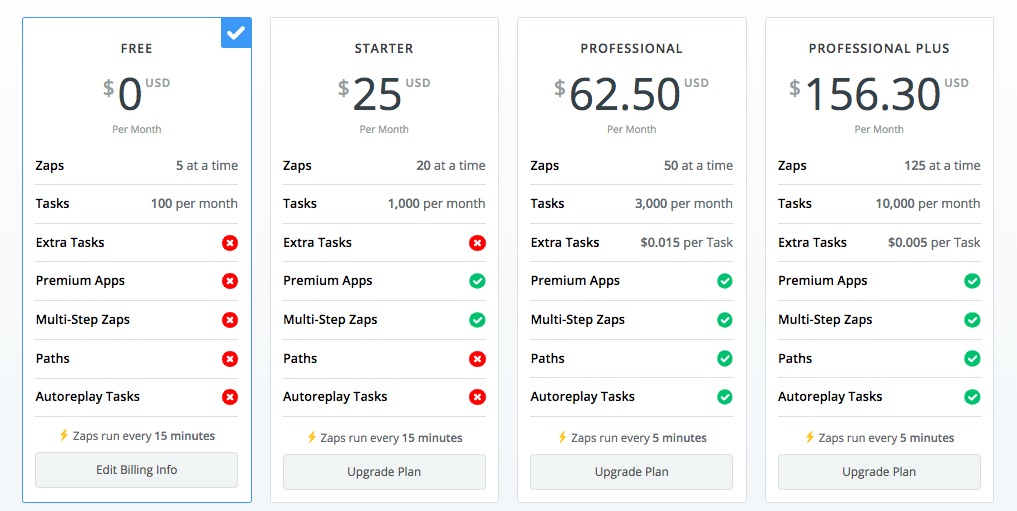 zapier pricing plans