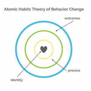 Atomic Habits Theory of Behavior Change